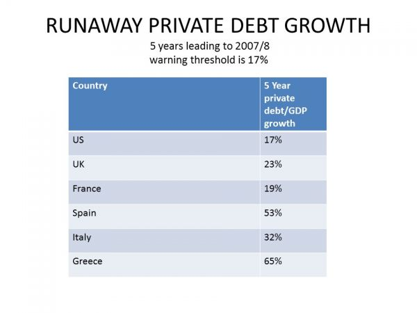 RUNAWAY PRIVATE DEBT GROWTH
